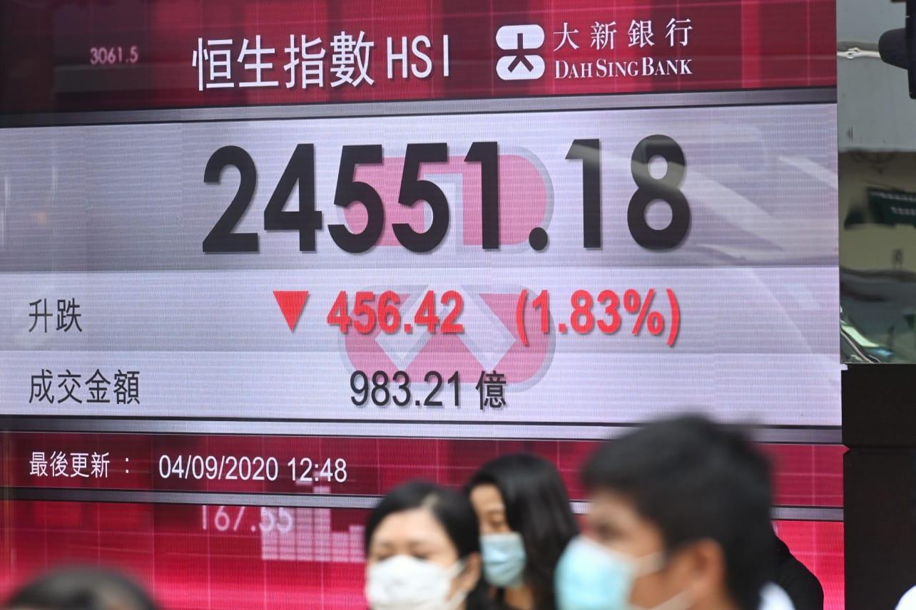 9月4日,港股跟隨美股急挫,恒生指數低開338點後最多跌519點,低見24488點;中午收報24551點,跌456點或1.82%。(宋碧龍/大紀元)