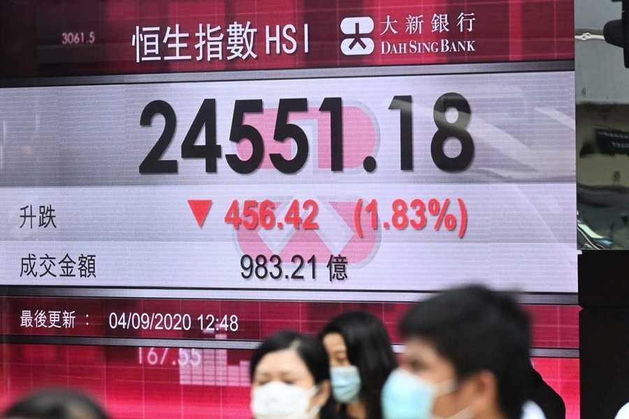 美科技股重挫 港股跟跌 四日午前急挫超五百點