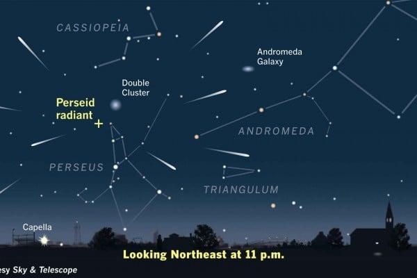 上圖顯示了2015年8月12日和13日,英仙座流星雨高峰期,在東北天空中流星雨從英仙座向周邊散發出去。(取自 Sky & Telescope Magazine Illustration)