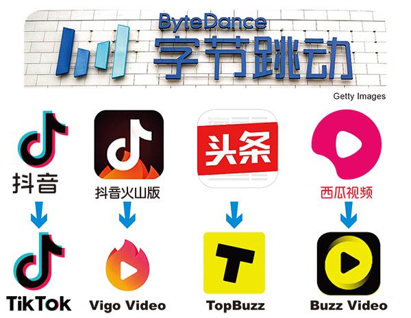 (上)字節跳動開發了抖音、抖音火山版、今日頭條、西瓜影片等應用,移植到海外產品上,就成了TikTok、Vigo Video、TopBuzz、BuzzVideo。(大紀元製圖)