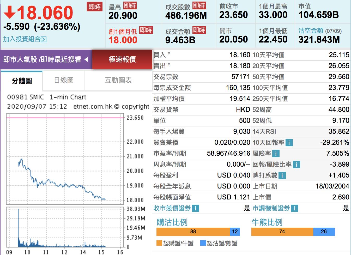 中芯國際港股股價於7日一度跌23.64%,至18.06元。(網絡截圖)