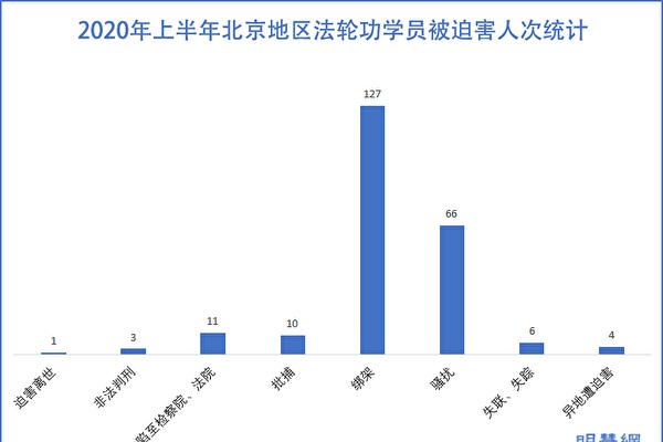 2020年上半年北京地區法輪功學員被迫害人次統計示意圖。(明慧網)