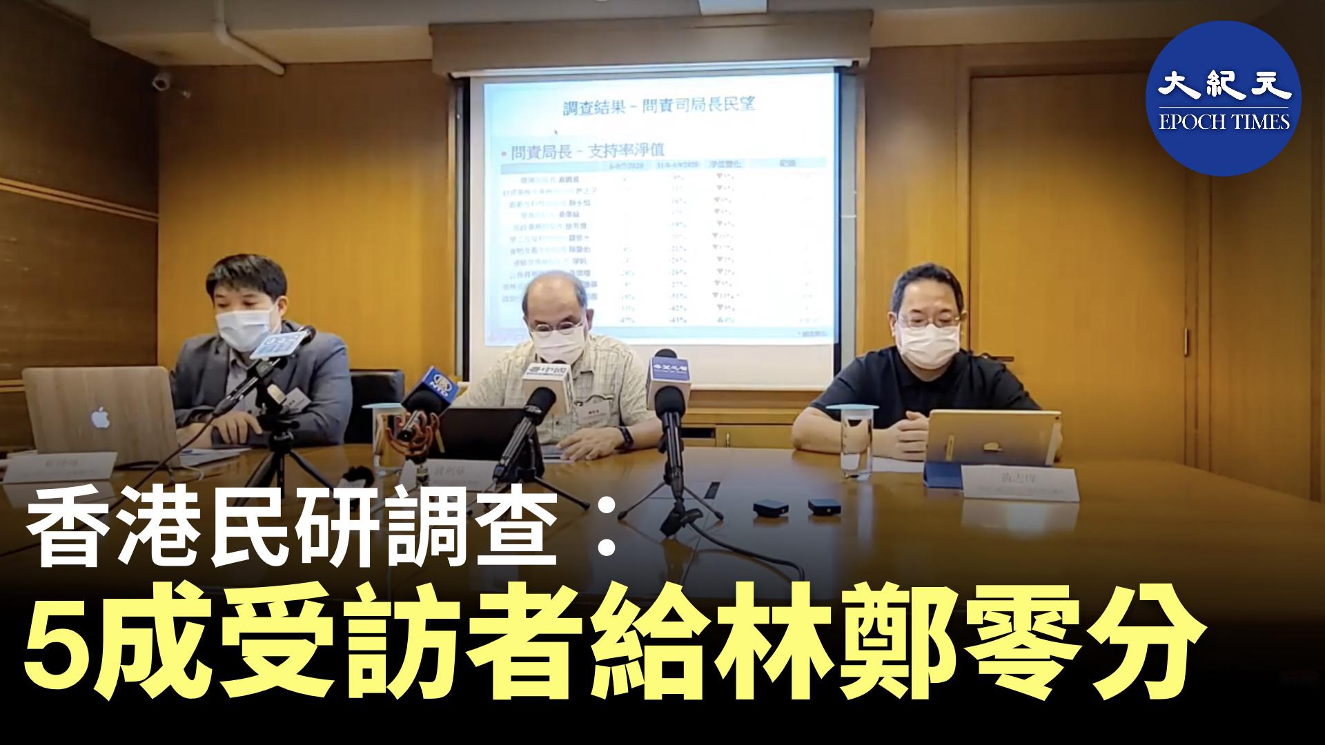 今日(9月8日)香港民意研究所發佈「特首及司局長民望」調查報告,有五成市民給予特首林鄭月娥零分,反對者也接近一半。(影片截圖)