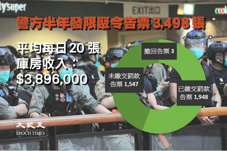 警方半年狂發3,500張限聚令告票 逾四成人未交罰款