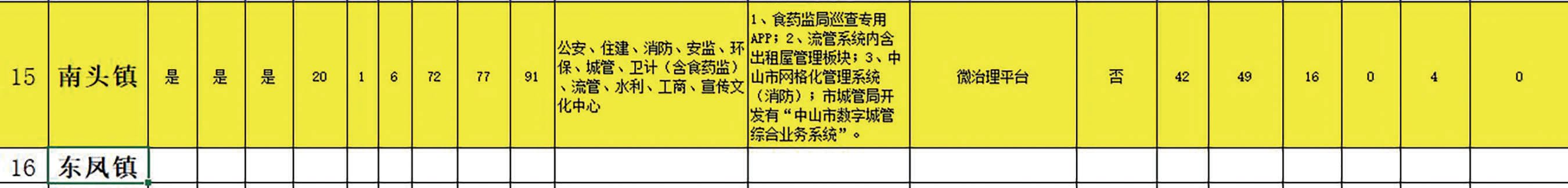 廣東省中山市南頭鎮的《社會治安綜合治理網格化工作表》截圖。(大紀元)