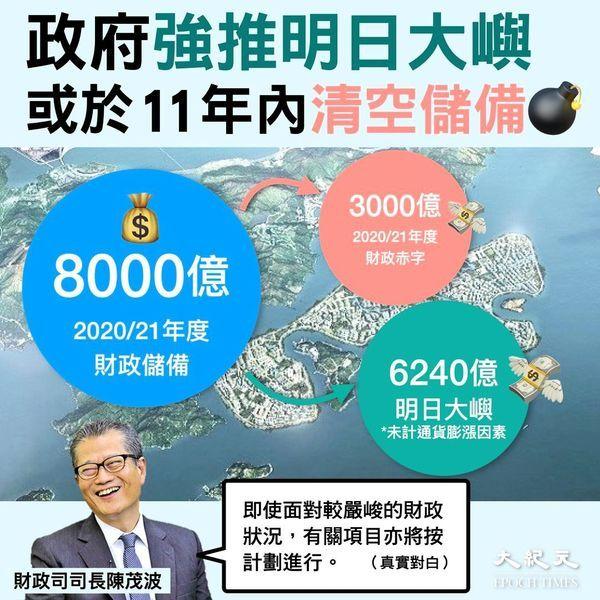 香港政府財政惡化 今日民生艱難無阻「明日大嶼」