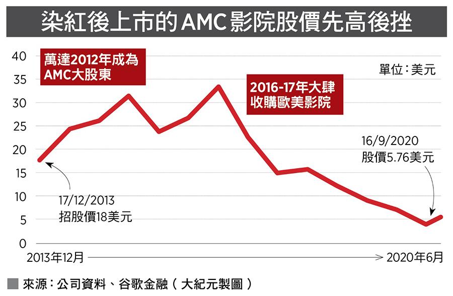 染紅後上市的AMC影院股價先高後挫。來源:公司資料、谷歌金融(大紀元製圖)