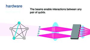 世界首部可編程量子電腦誕生 僅由5個原子組成