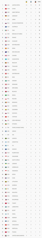 里約奧運第8日賽事結束
