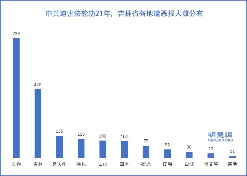 圖1:吉林省各地遭厄運人數分佈(明慧網)