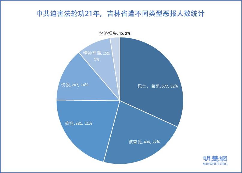 吉林省遭不同類型厄運人數統計(明慧網)