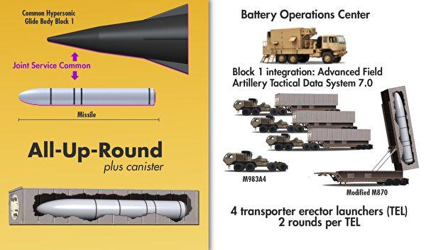 美軍高官披露高超導彈性能 命中誤差十五厘米