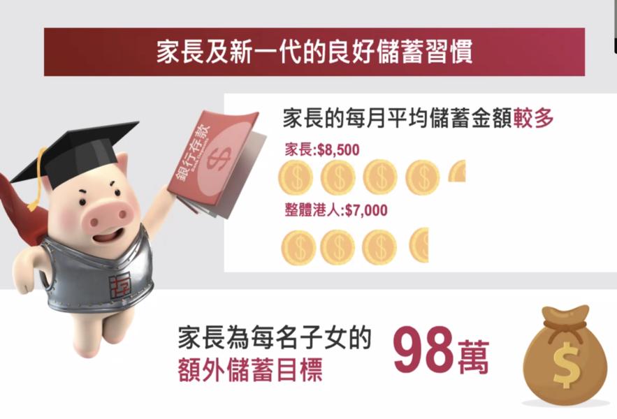 存保會:67%香港人平均月儲七千 「安全感」指標下降