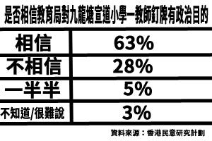 教師被釘牌 民調顯示逾六成人不相信政府