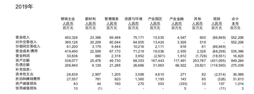 來源:寶武集團2019年年報。(資料圖片)
