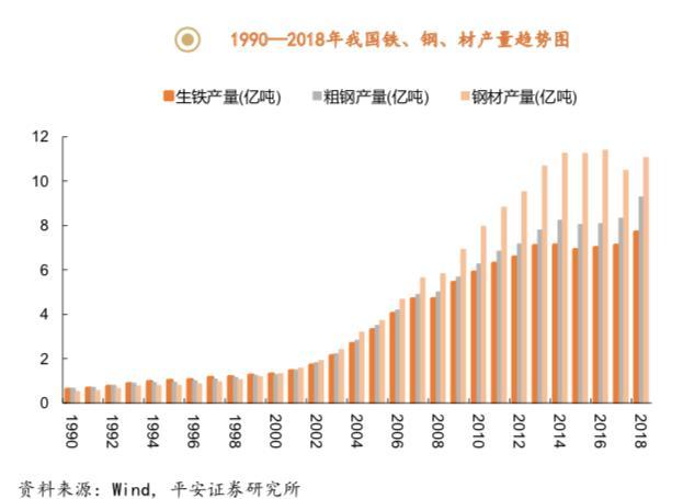 1990至2018年中國鐵鋼、材產量趨勢圖。來源:WIND,平安證券研究所。(資料圖片)