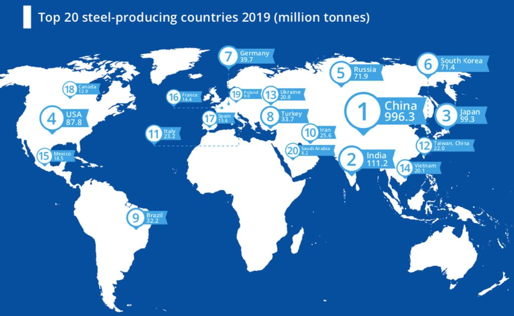 2019年全球20個產鋼大國(單位:百萬噸)。(資料圖片)