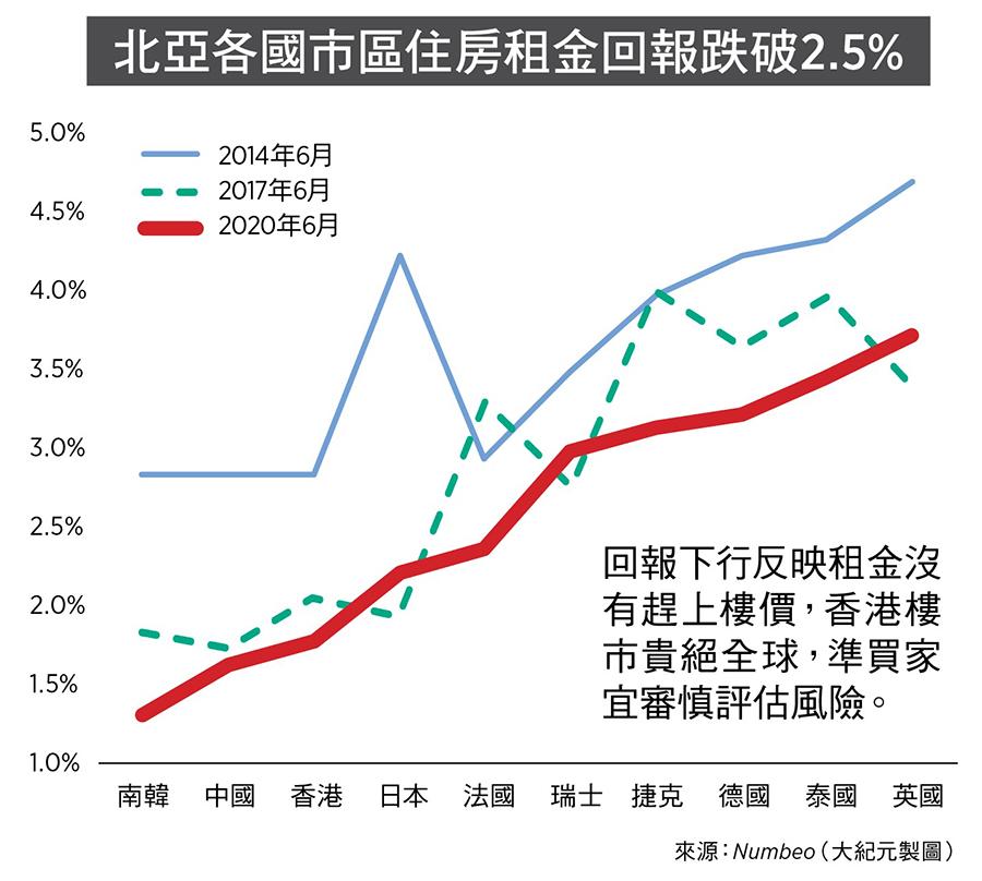 北亞各國市區住房租金回報跌破2.5%(來源:Numbeo/大紀元製圖)