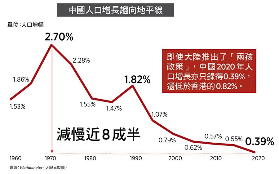 中國人口增長趨向地平線(來源:Worldometer/大紀元製圖)