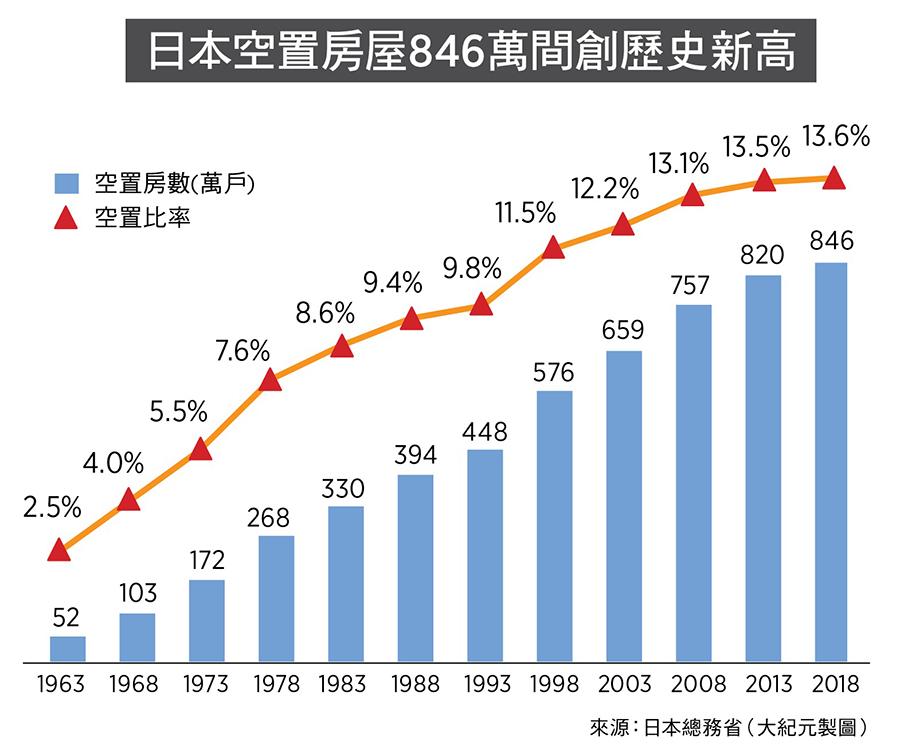 日本空置房屋846萬間創歷史新高(來源:日本總務省/大紀元製圖)