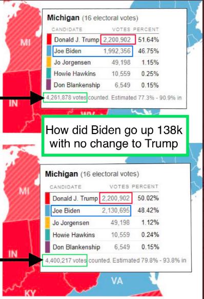 2020年11月3日午夜,特朗普沒有一張新增選票,拜登的選票反而新增138,339張。(網絡截圖)