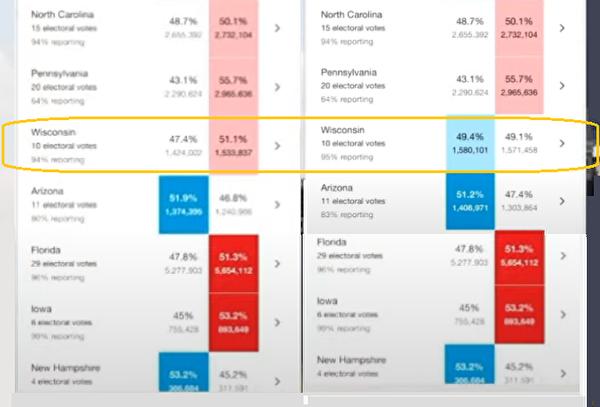 網民截圖威斯康辛州在美國時間11月3日午夜、11月4日凌晨的數據對比情況。(網頁截圖)