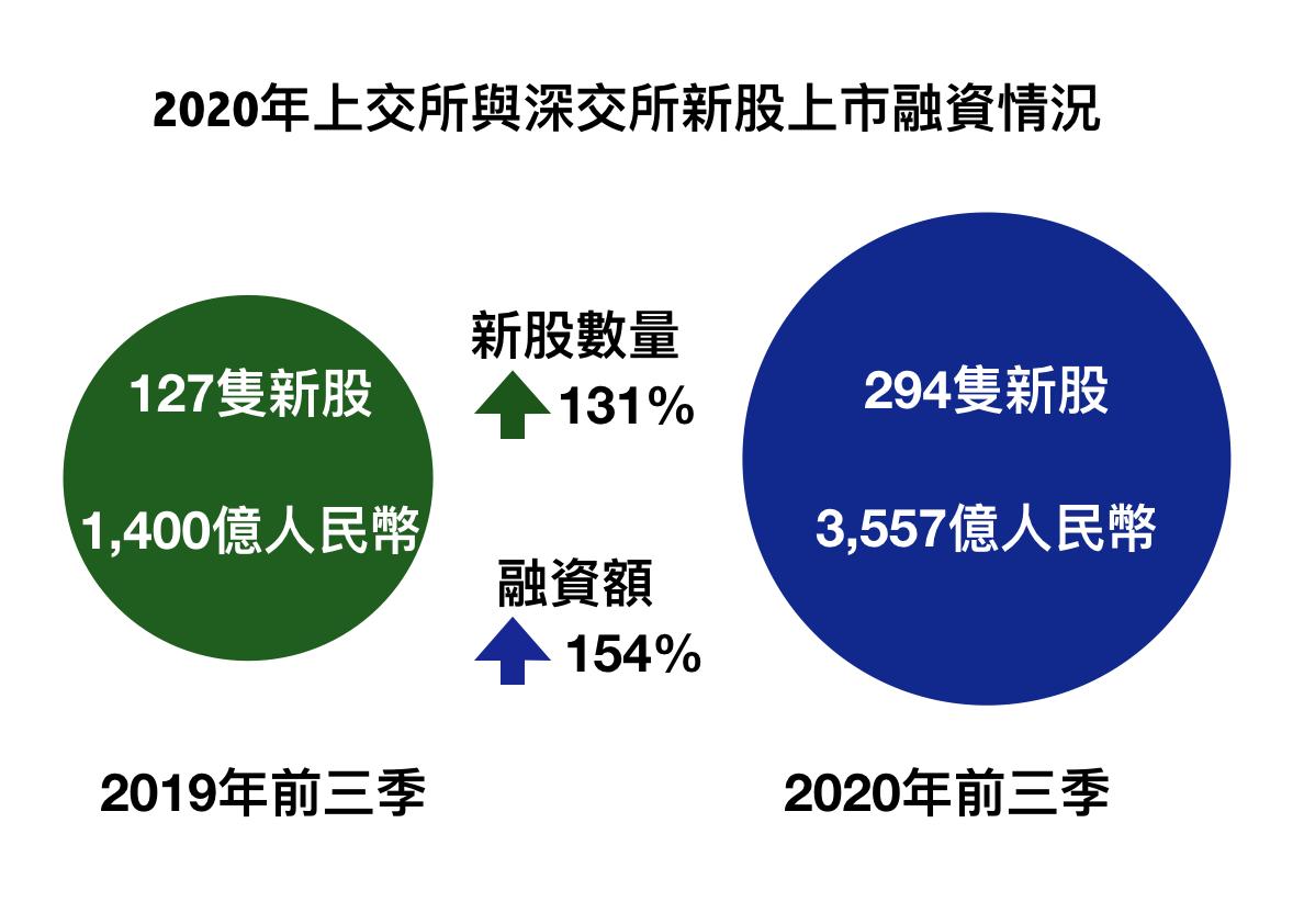 據畢馬威會計師事務所(KPMG)統計,今年前三季,上海證券交易所(上交所)與深圳證券交易所(深交所)預計共錄得294宗新上市項目,新股適量較去年同期上升131%;募資總額達人民幣3,557億元,比上年同期上升154%。(大紀元製圖)