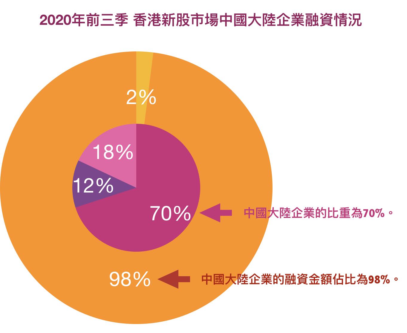 德勤曾發佈報告指,2020年前三季度,港股市場新股數量方面,中國大陸企業的比重為70%,而新股集資的金額方面,中國大陸企業的融資金額佔比為98%,約為2,099億港元。(大紀元製圖)