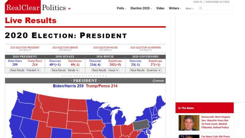 截至發稿前,RCP網站仍顯示拜登只獲得259張選票。(網頁截圖)