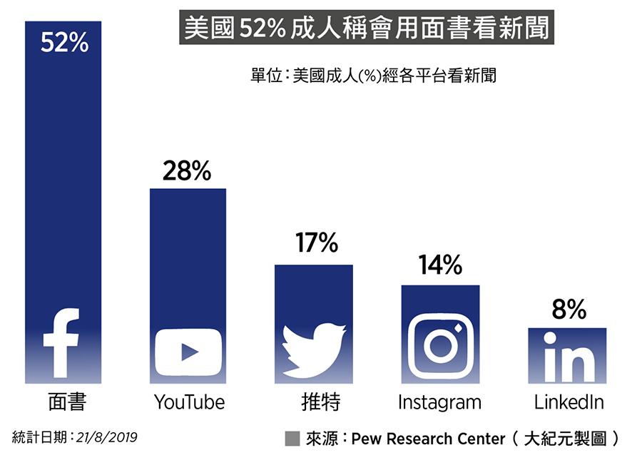 美國52%成人稱會用面書看新聞(來源:Pew Research Center/大紀元製圖)