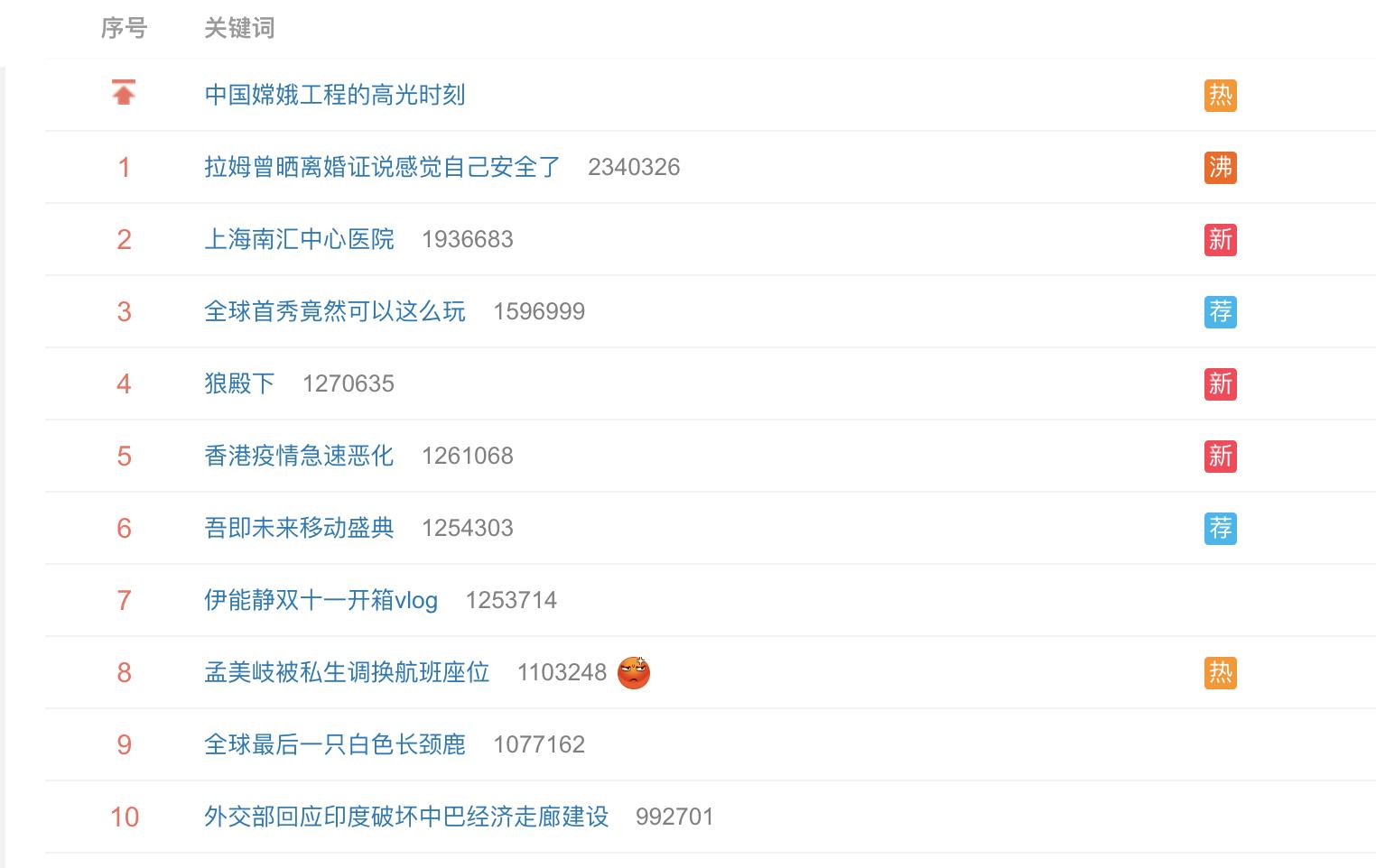 確診病例所在醫院11月20日登上微博熱搜排行榜第二名,超過193.6萬人查詢。(網路截圖)