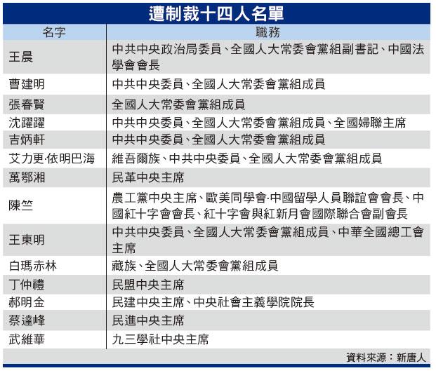 十四副國級被制裁內幕曝光