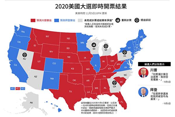 美國大選11月3日當晚,多個搖擺州突然停止計票。圖為截至11日6日晚間8時,美國大選選情。(大紀元)
