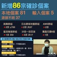 【圖片新聞】香港新增86宗確診 多幢大廈現疫情