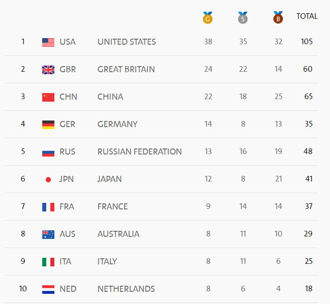 奧運第14日獎牌榜首10位。(Rio 2016 截圖)
