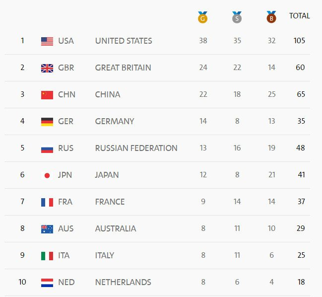 里約奧運第14日賽事結束