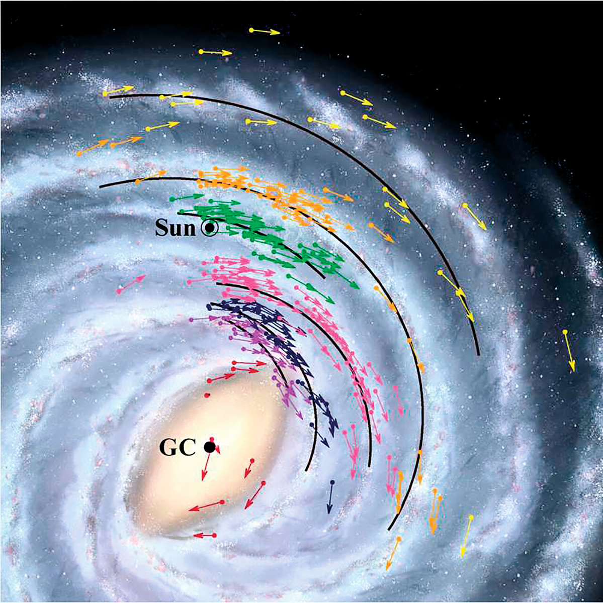 銀河系中224個天體位置和速度示意圖,其中每個天體的速度由箭頭標記,不同顏色被用來顯示天體所在旋臂的不同。(NAOJ)