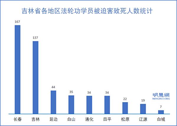 吉林省各地區法輪功學員被迫害致死人數統計。(明慧網)