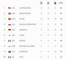 里約奧運第15日賽事結束