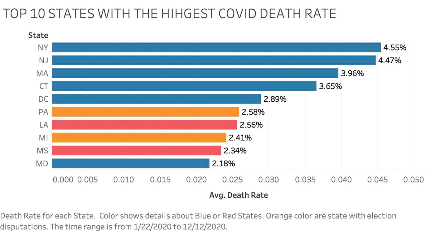 數據顯示,美國疫情死亡人數最多的州是紐約州,位居第一。(明慧網)