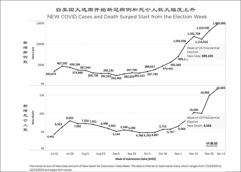 圖片上半部份為單週患病人數,下半部份為單週死亡人數。從中看到,美國大選日之後,新患病人數和死亡人數都大幅增長。(明慧網)