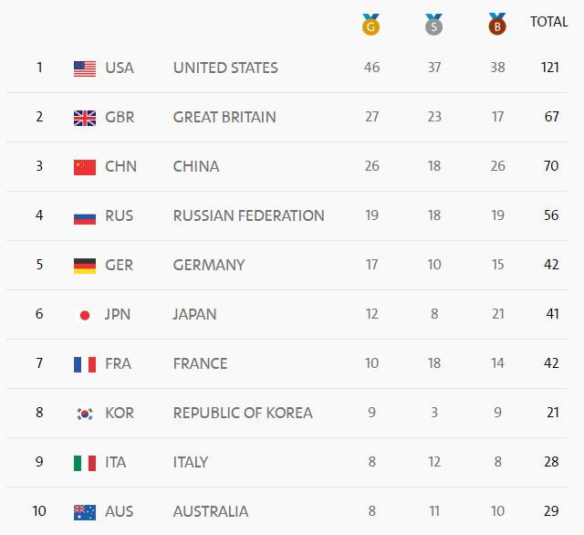 里約奧運第16日賽事結束