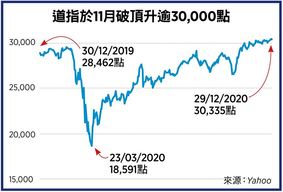 道指於11月破頂升逾30,000點。(來源:Yahoo Finance/大紀元製圖)