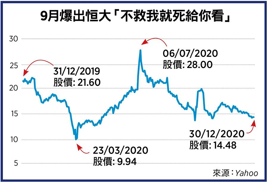 9月爆出恒大「不救我就死給你看」。(來源:Yahoo Finance/大紀元製圖)