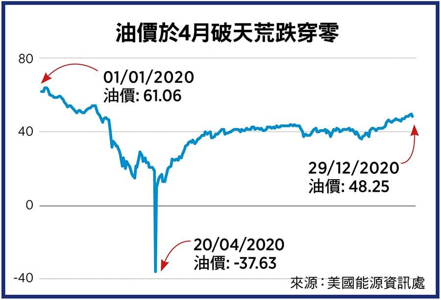 油價於4月破天荒跌穿零。(來源:美國能源資訊處/大紀元製圖)