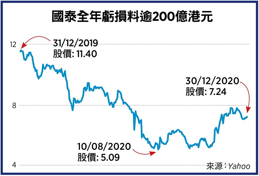 國泰全年虧損料逾200億港元。(來源:Yahoo Finance/大紀元製圖)