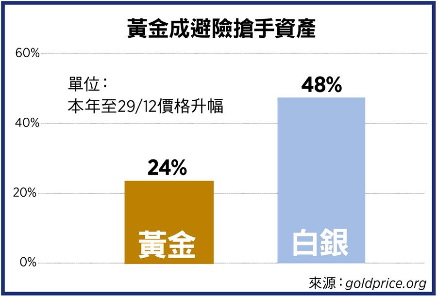 黃金成避險搶手資產(來源:goldprice.org/大紀元製圖)