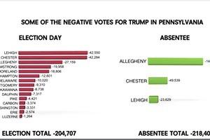 【獨家】特朗普在賓夕凡尼亞州的43.2萬選票被刪除