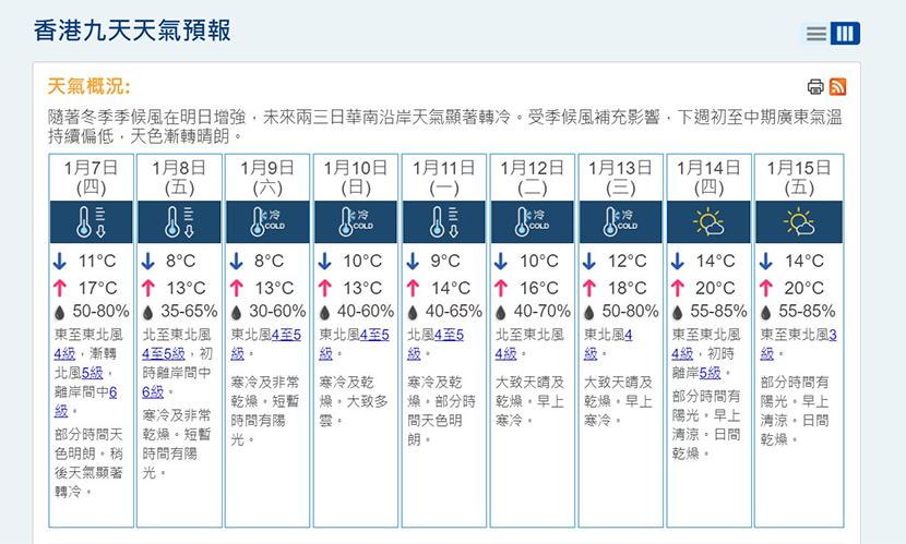 天文台料周五六市區氣溫約八度 新界最低四度