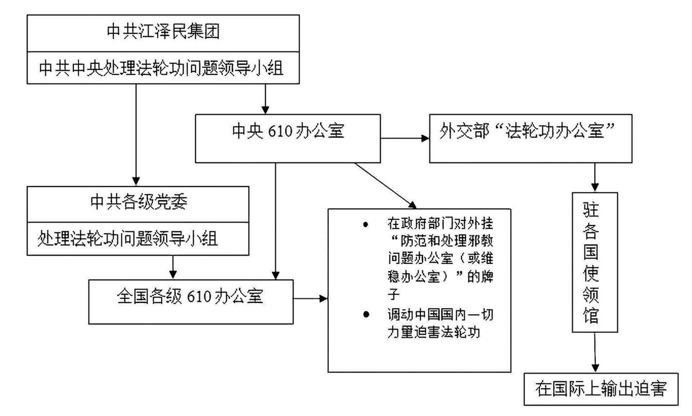 江澤民違憲創立的610架構示意圖 。(明慧網)